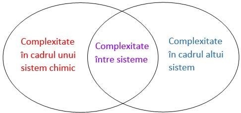 Figura 1: Complexitatea din cadrul unui sistem și între sisteme (Constable et al., 2019)